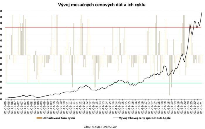 Analýza mesačných dát